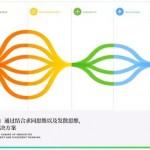设计行业活动干货PDF分享:用设计创新改变商业
