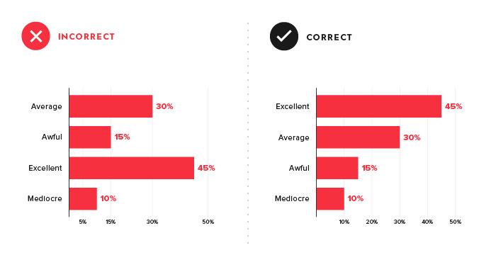 数据可视化设计的25个小技巧